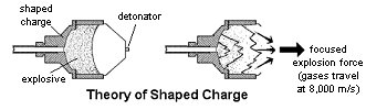 Theory of shaped charge